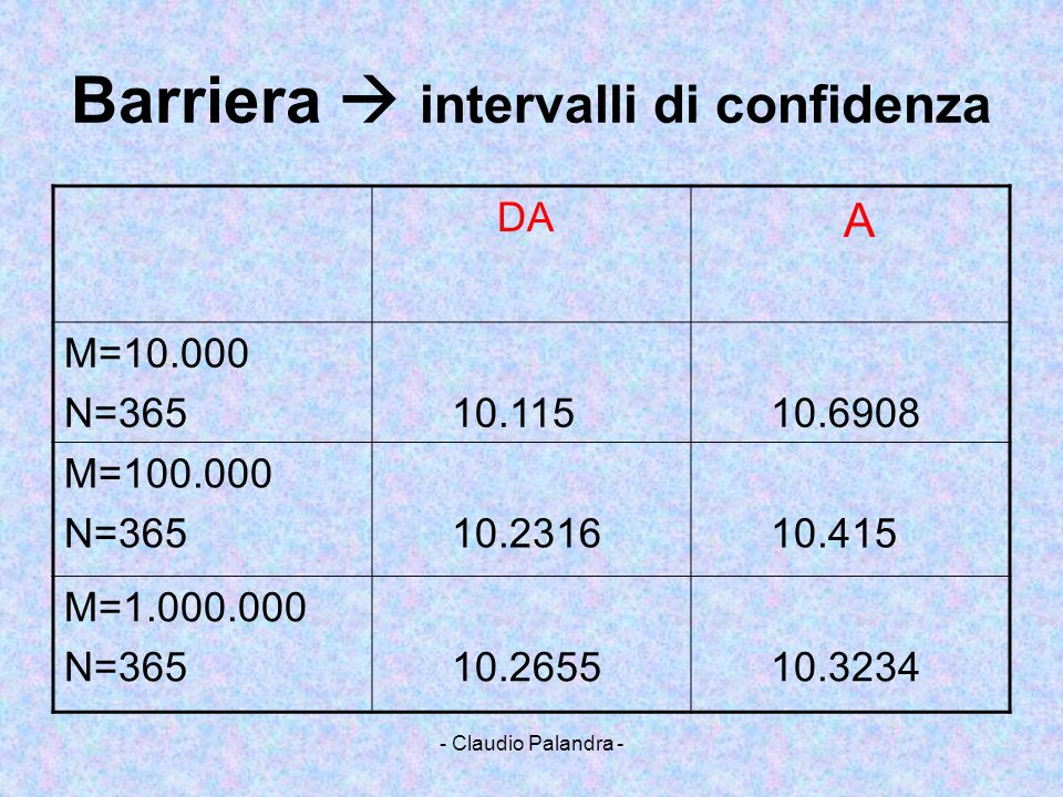 Barriera  intervalli di confidenza
