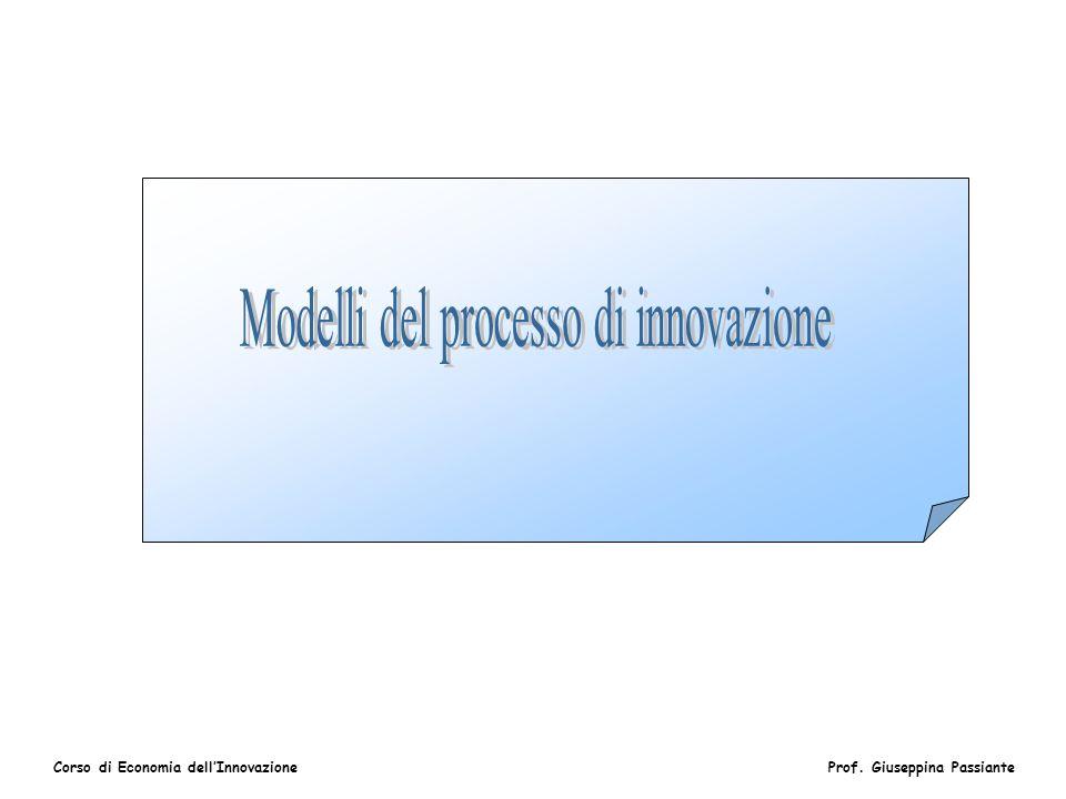 Modelli del processo di innovazione