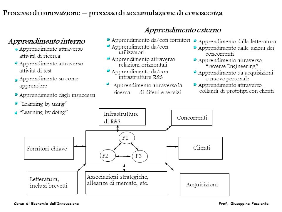 Processo di innovazione = processo di accumulazione di conoscenza
