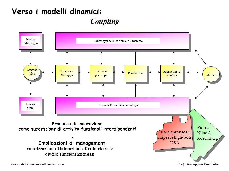 Verso i modelli dinamici: Coupling