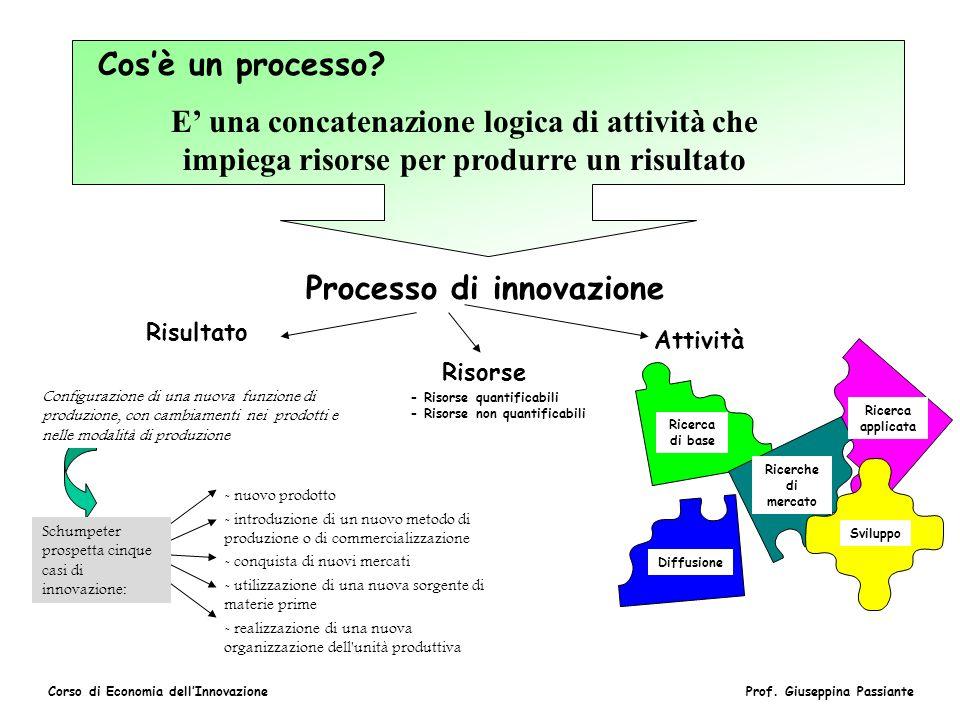 Processo di innovazione