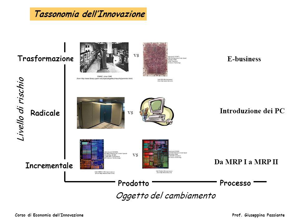 Tassonomia dell'Innovazione