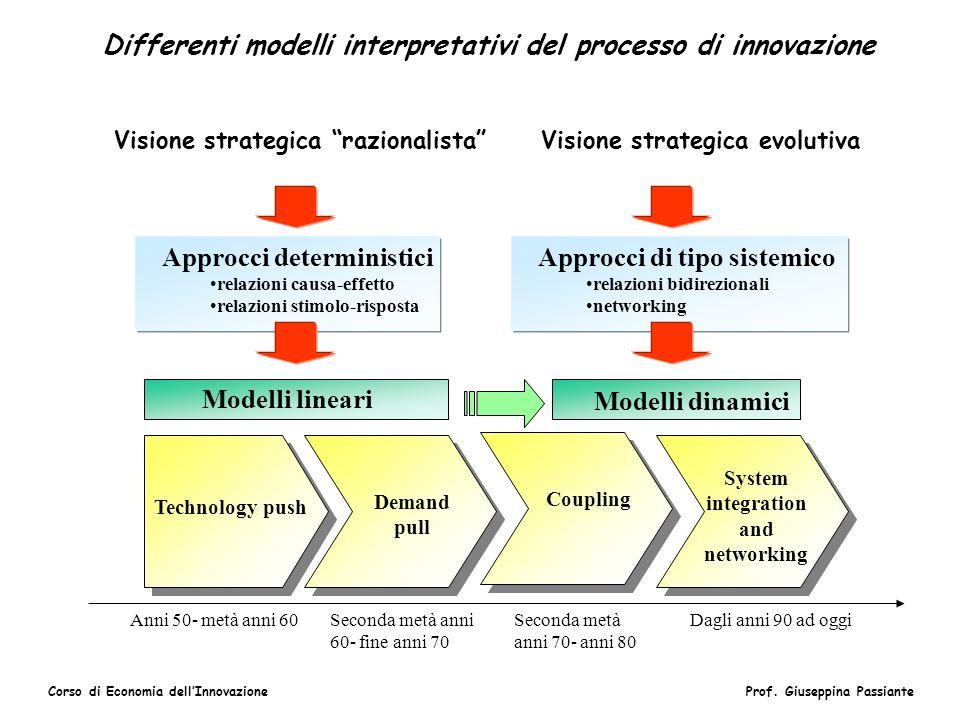 Differenti modelli interpretativi del processo di innovazione