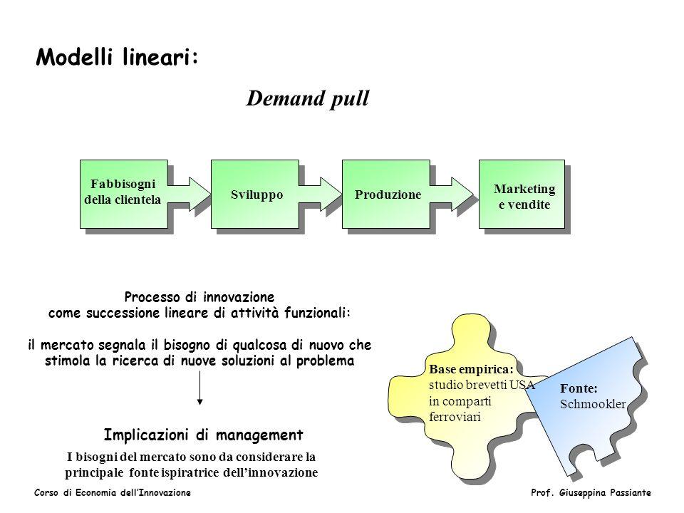 Modelli lineari: Demand pull Implicazioni di management