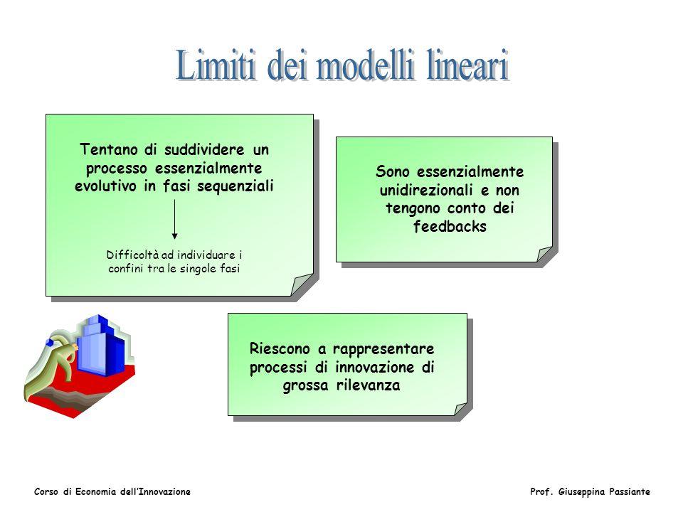 Limiti dei modelli lineari