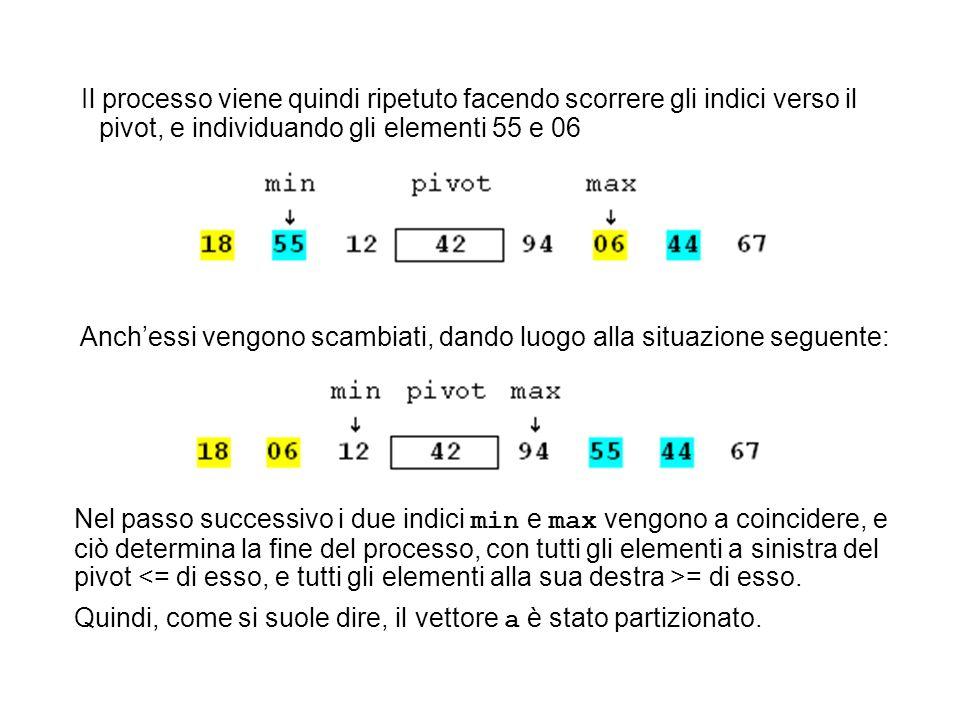 Il processo viene quindi ripetuto facendo scorrere gli indici verso il pivot, e individuando gli elementi 55 e 06