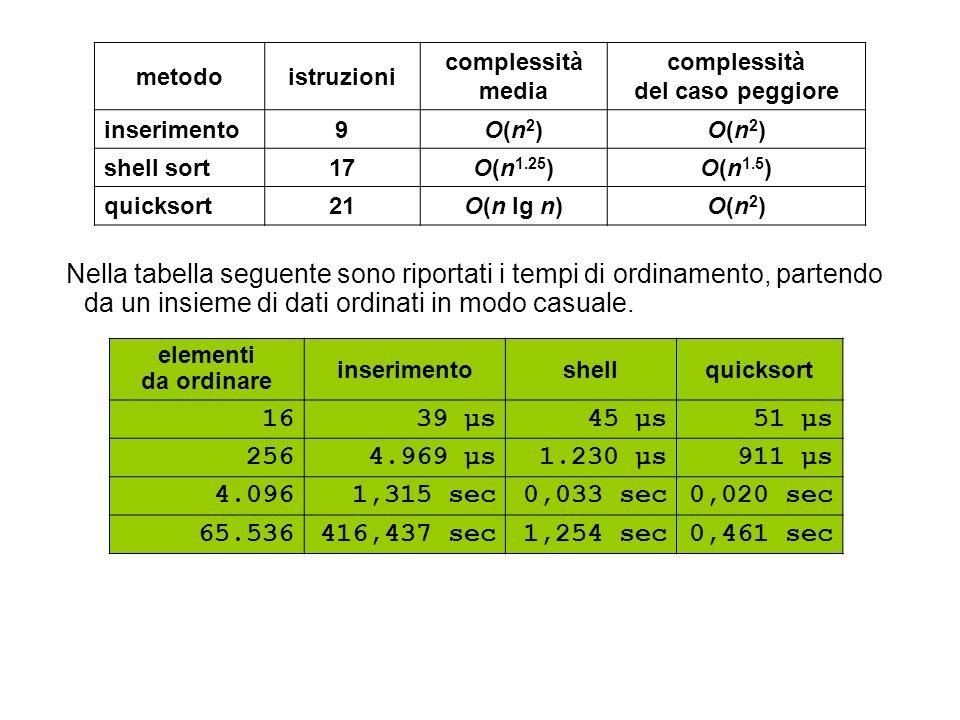 metodo istruzioni. complessità. media. del caso peggiore. inserimento. 9. O(n2) shell sort. 17.