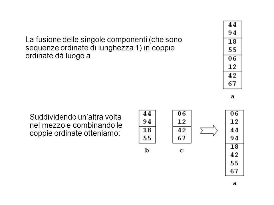 La fusione delle singole componenti (che sono sequenze ordinate di lunghezza 1) in coppie ordinate dà luogo a