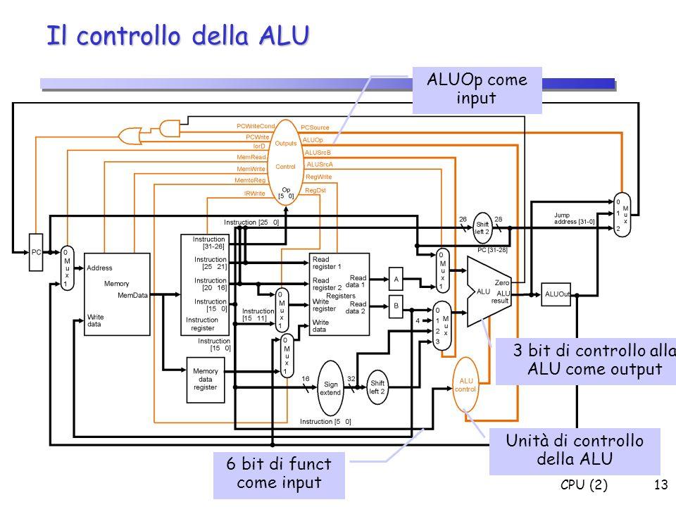 Il controllo della ALU ALUOp come input