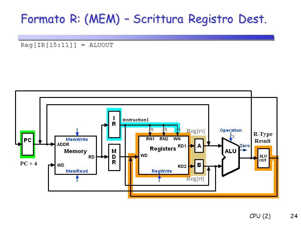 Formato R: (MEM) – Scrittura Registro Dest.