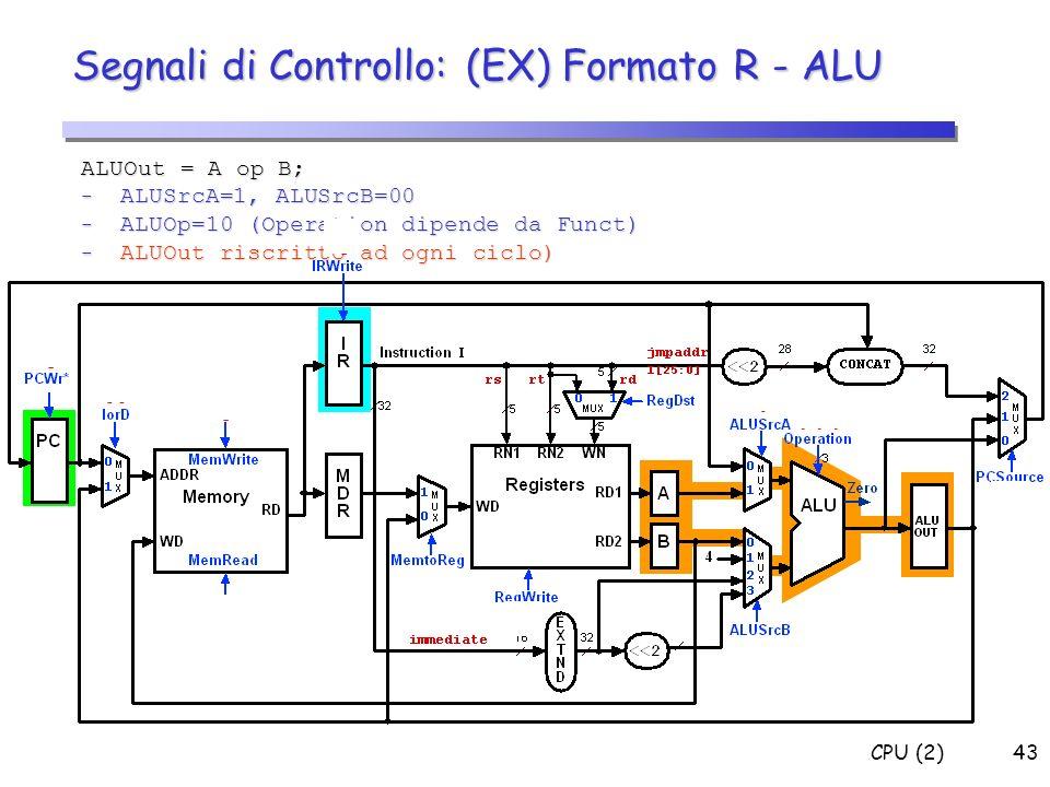 Segnali di Controllo: (EX) Formato R - ALU