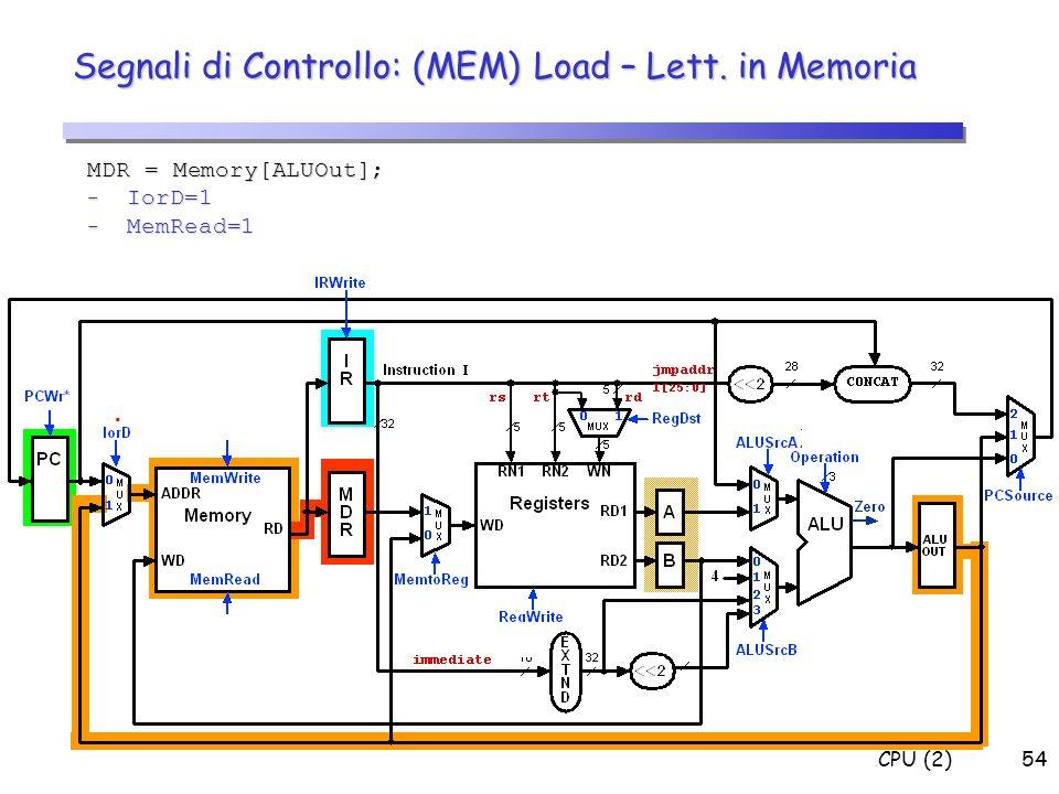 Segnali di Controllo: (MEM) Load – Lett. in Memoria