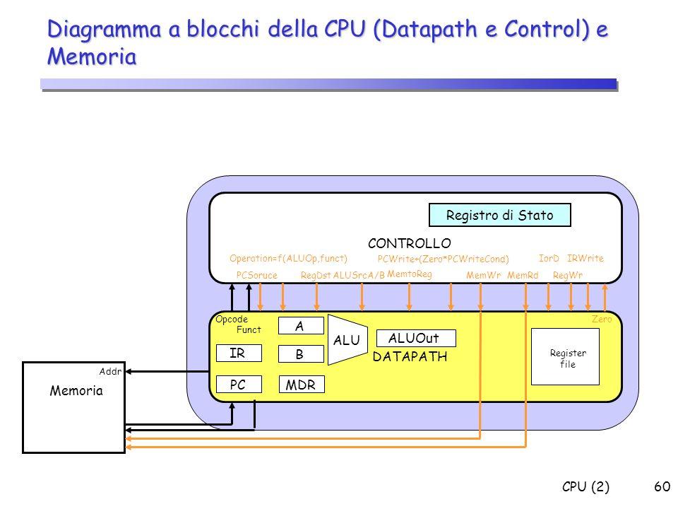 Diagramma a blocchi della CPU (Datapath e Control) e Memoria
