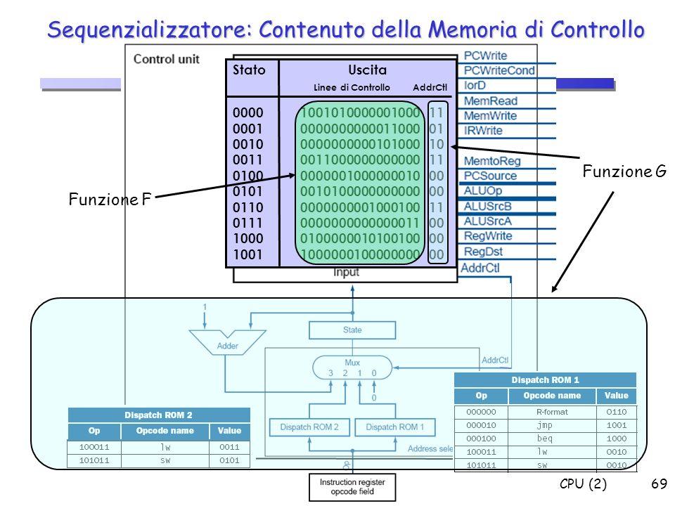 Sequenzializzatore: Contenuto della Memoria di Controllo
