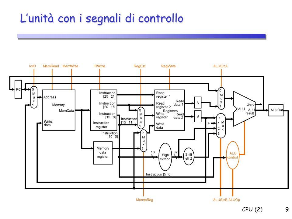 L'unità con i segnali di controllo