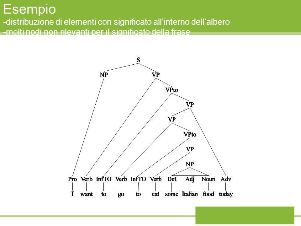 Esempio -distribuzione di elementi con significato all'interno dell'albero -molti nodi non rilevanti per il significato della frase