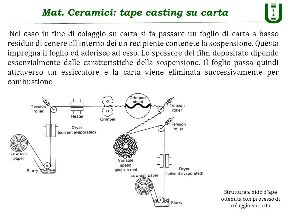 Mat. Ceramici: tape casting su carta