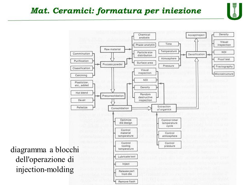 Mat. Ceramici: formatura per iniezione
