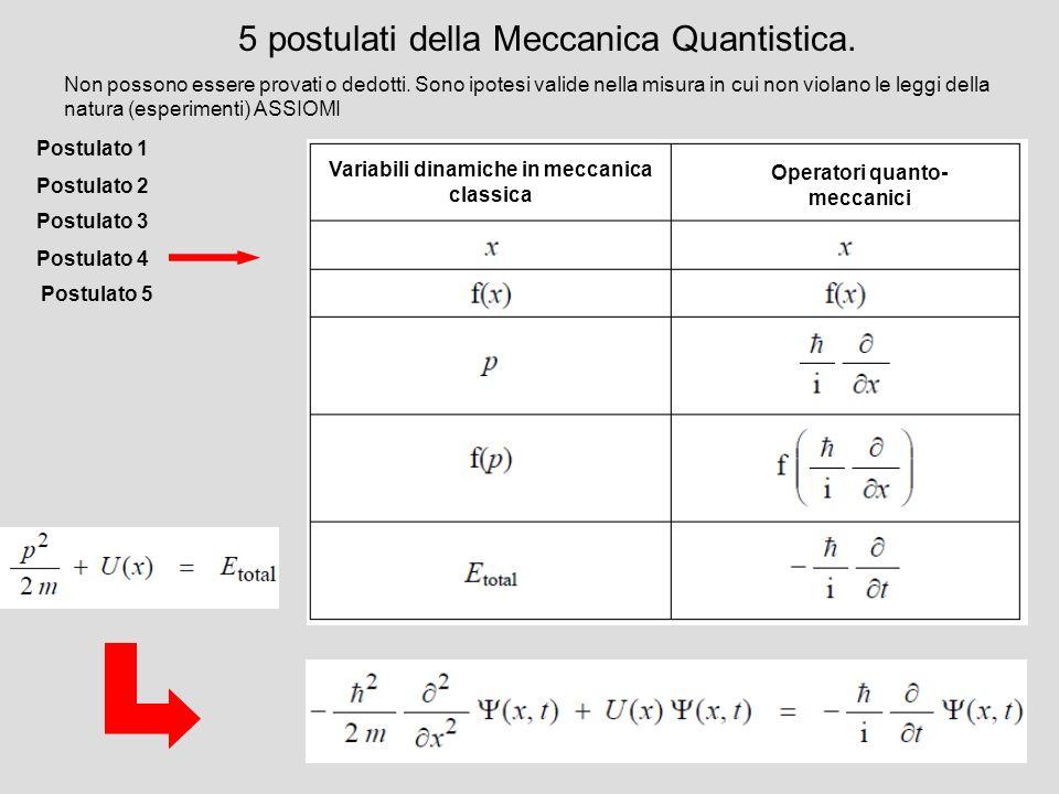 Variabili dinamiche in meccanica classica Operatori quanto-meccanici