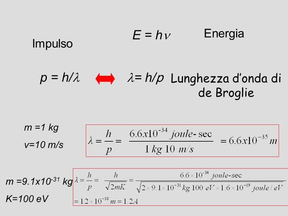 Lunghezza d'onda di de Broglie