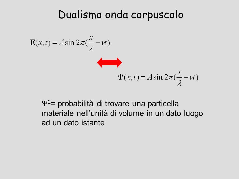 Dualismo onda corpuscolo