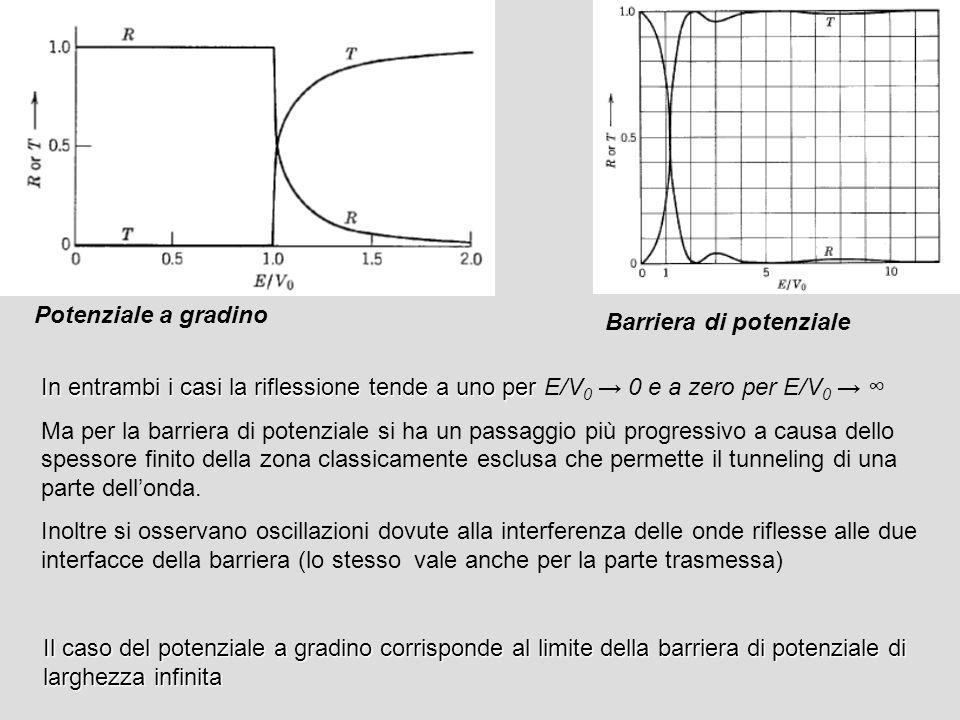 Potenziale a gradino Barriera di potenziale. In entrambi i casi la riflessione tende a uno per E/V0 → 0 e a zero per E/V0 → ∞
