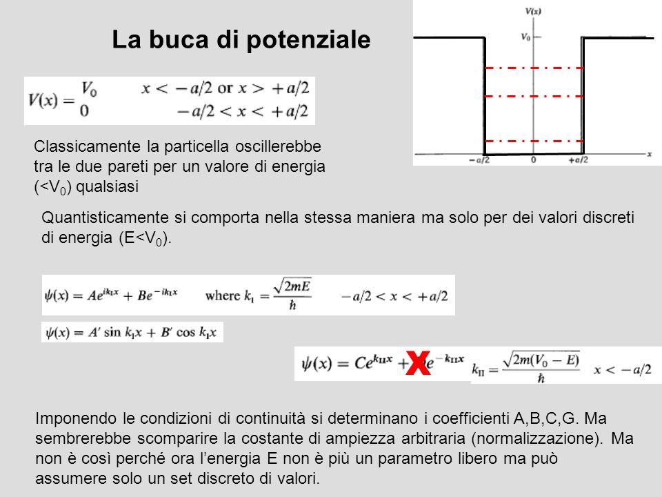 La buca di potenziale Classicamente la particella oscillerebbe tra le due pareti per un valore di energia (<V0) qualsiasi.