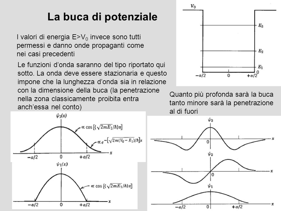 La buca di potenzialeI valori di energia E>V0 invece sono tutti permessi e danno onde propaganti come nei casi precedenti.