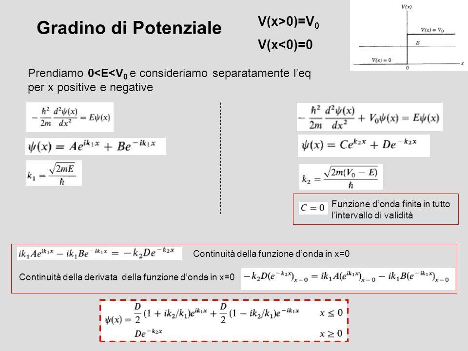 Gradino di Potenziale V(x>0)=V0 V(x<0)=0
