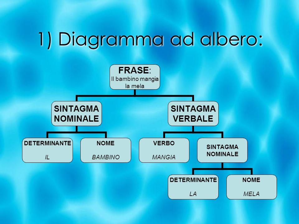 1) Diagramma ad albero: