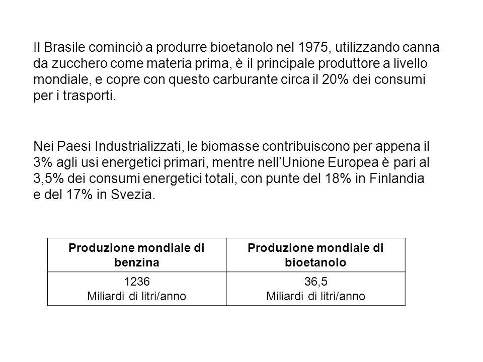 Produzione mondiale di benzina Produzione mondiale di bioetanolo
