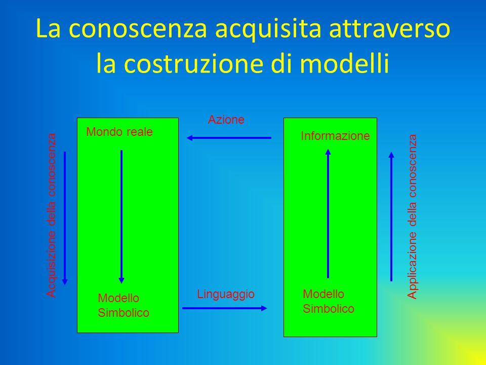 La conoscenza acquisita attraverso la costruzione di modelli