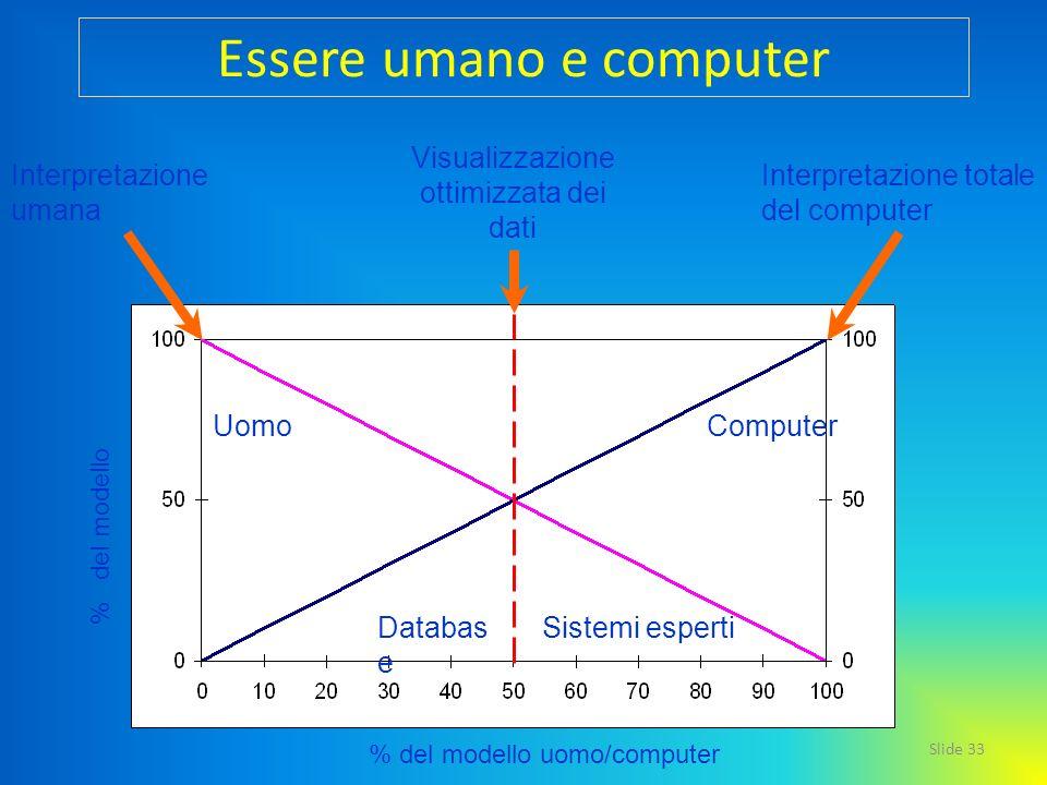 Essere umano e computer