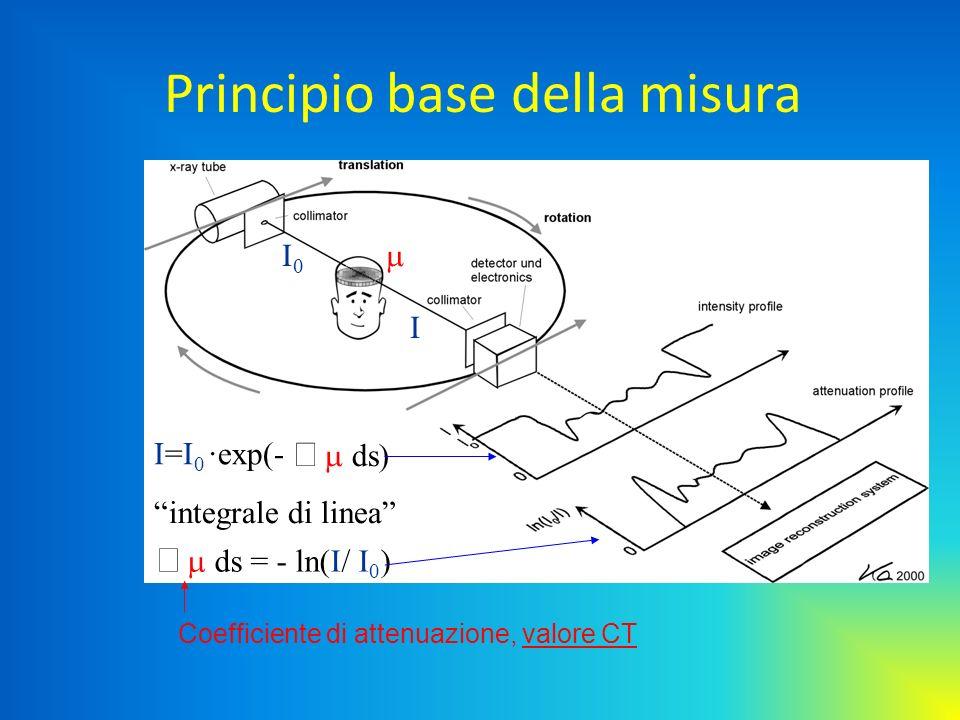 Principio base della misura