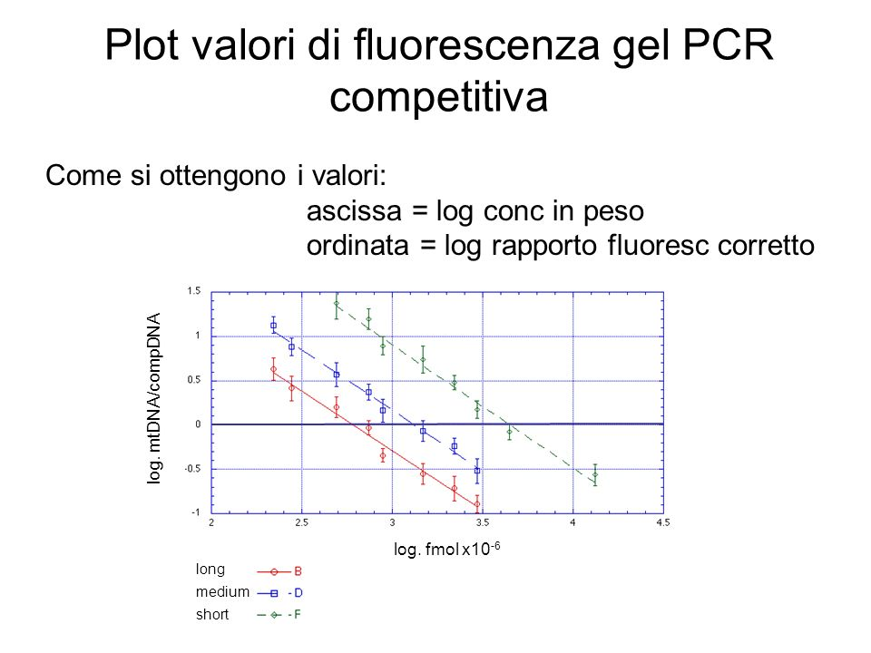 Plot valori di fluorescenza gel PCR competitiva