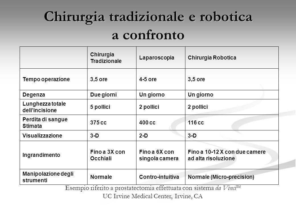 Chirurgia tradizionale e robotica a confronto