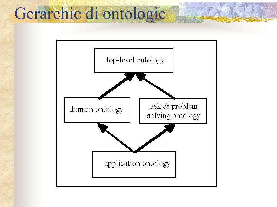 Gerarchie di ontologie