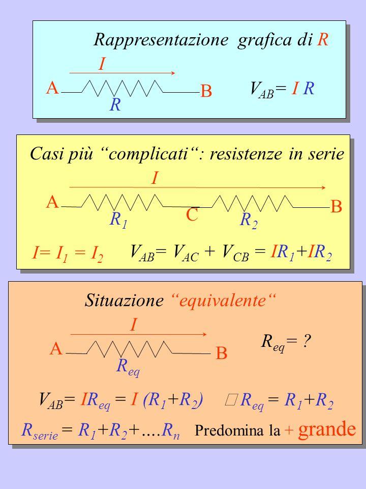 Rappresentazione grafica di R I VAB= I R