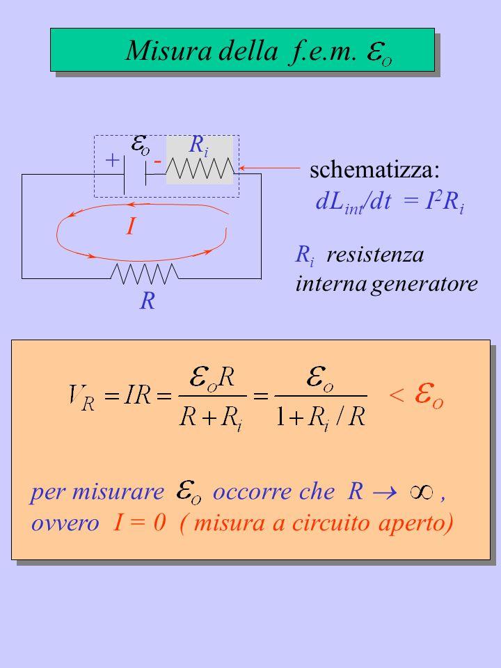 Misura della f.e.m. + - schematizza: dLint/dt = I2Ri I R