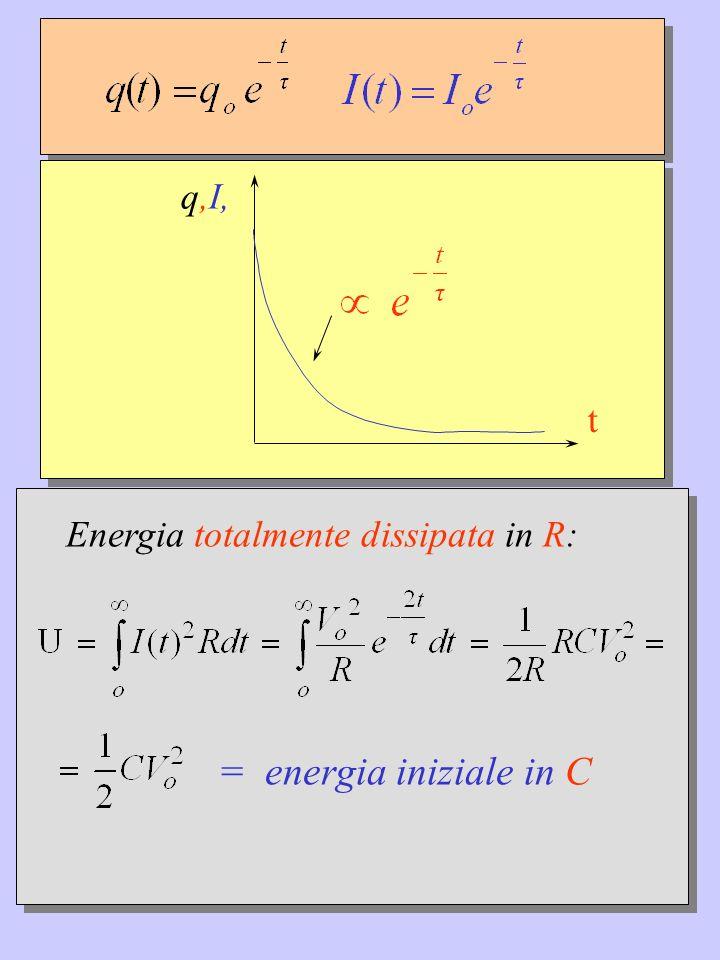 q,I, t Energia totalmente dissipata in R: = energia iniziale in C