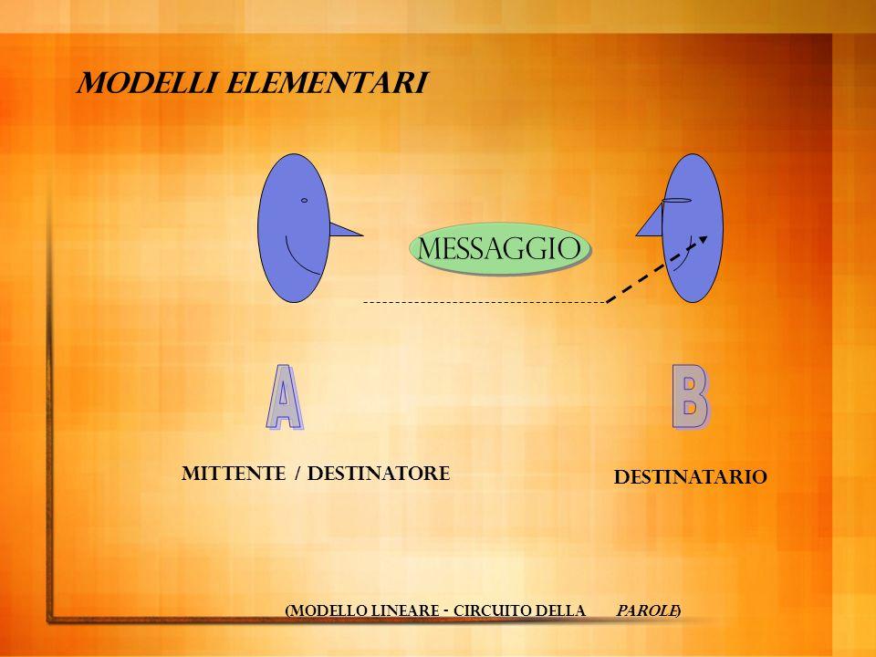 A B Modelli elementari messaggio mittente / destinatore destinatario
