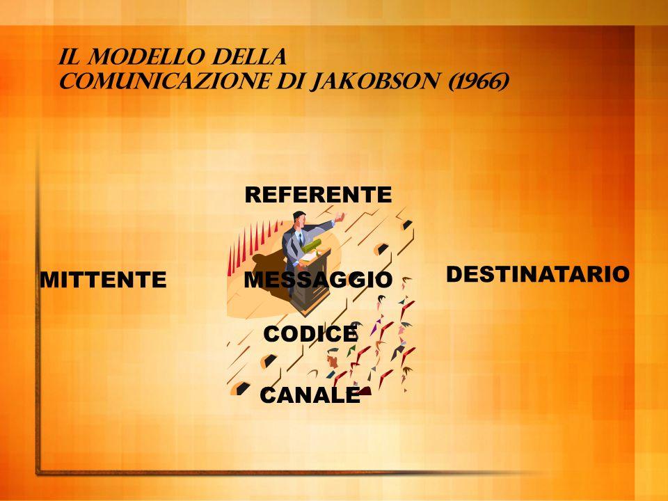 Il modello della comunicazione di Jakobson (1966)