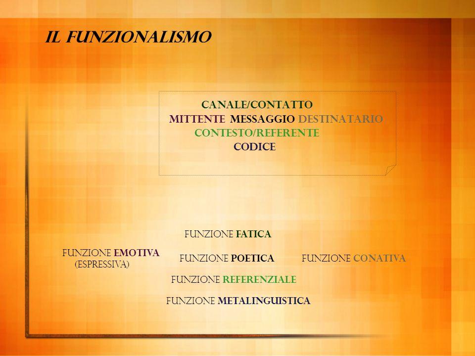 Il funzionalismo canale/CONTATTO mittente messaggio destinatario