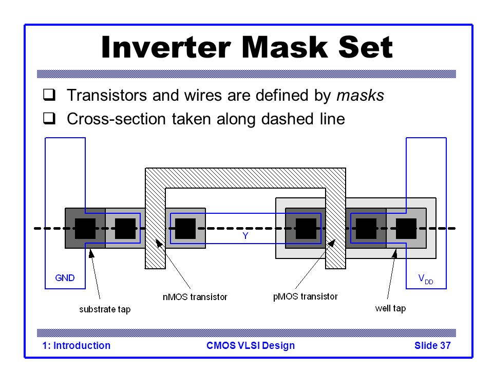 Inverter Mask Set Transistors and wires are defined by masks
