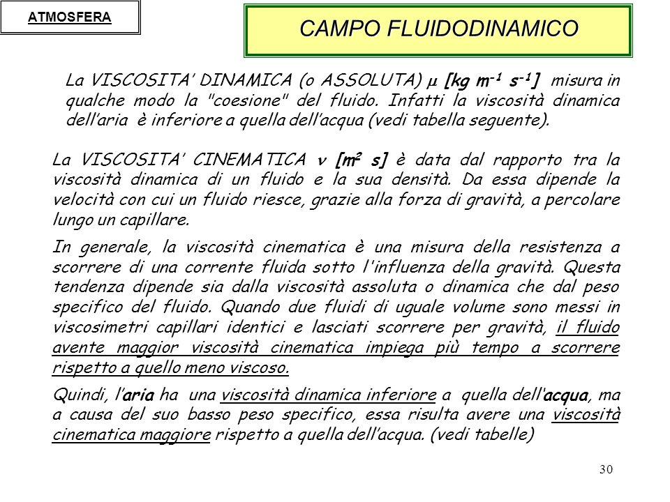 ATMOSFERA CAMPO FLUIDODINAMICO.