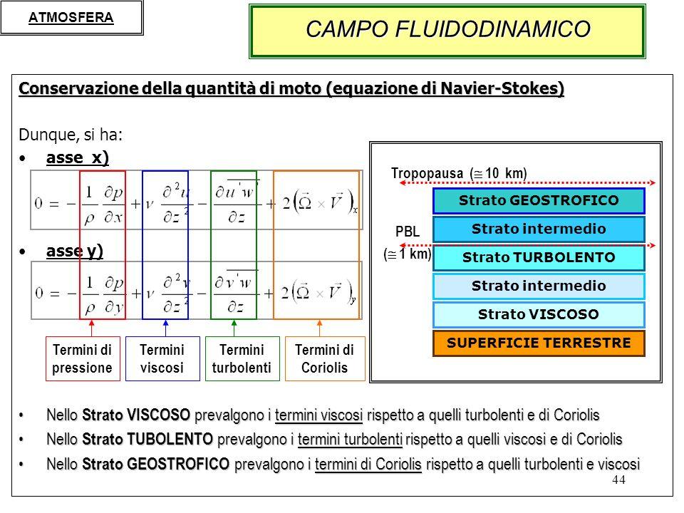 ATMOSFERA CAMPO FLUIDODINAMICO. Conservazione della quantità di moto (equazione di Navier-Stokes) Dunque, si ha: