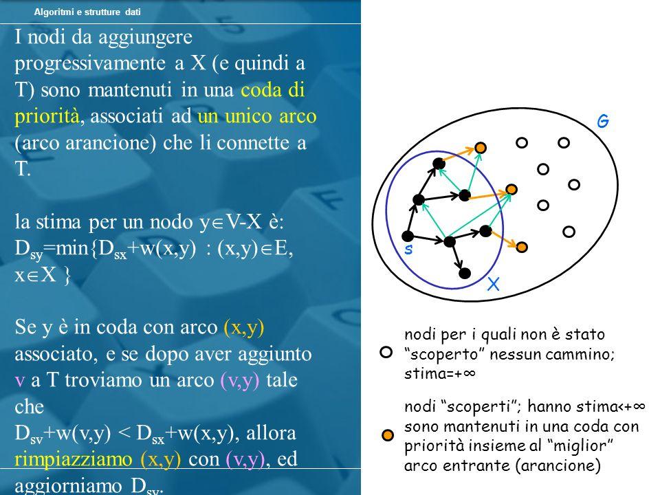 la stima per un nodo yV-X è: Dsy=min{Dsx+w(x,y) : (x,y)E, xX }