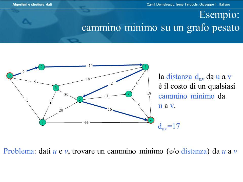Esempio: cammino minimo su un grafo pesato