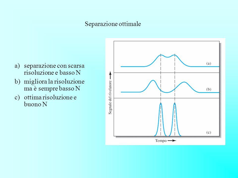 Separazione ottimale separazione con scarsa risoluzione e basso N. migliora la risoluzione ma è sempre basso N.
