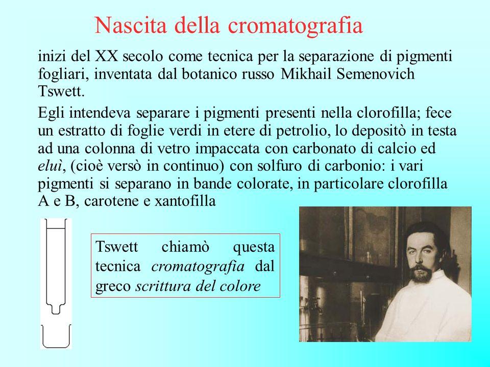 Nascita della cromatografia